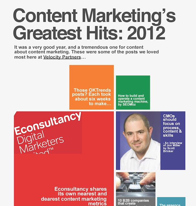Content Marketing Greatest Hits 2012 infographic