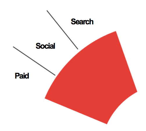 Paid, search and social contribute to content numbers