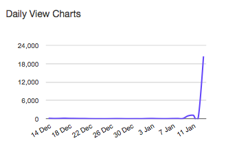 The SLideshare analytics for the Crap piece